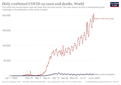 US Corona Virus Number of Cases Versus Number of Deaths