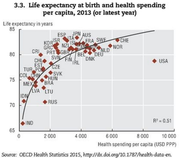 Life expectancy at birth & health spending per capita