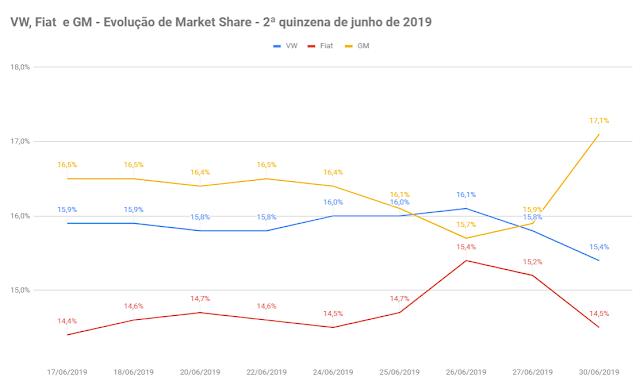 Gráfico de market share - GM, Fiat, VW