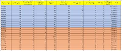 Statistik Perancis vs Jerman