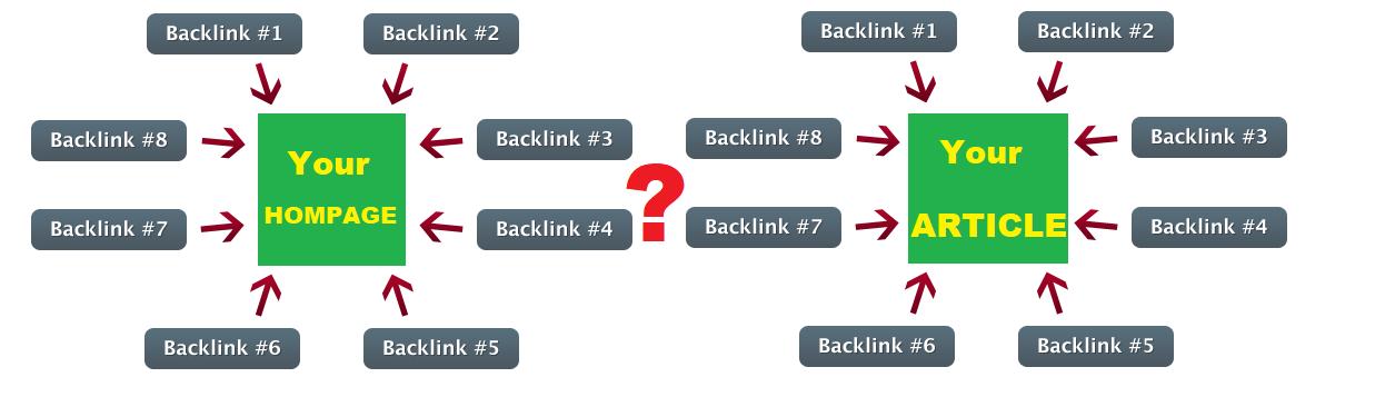 Backlink homepage atau artikel? Untuk Blog Baru