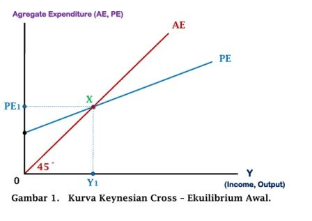 Kurva Keynesian Cross - Ekuilibrium Awal - www.ajarekonomi.com
