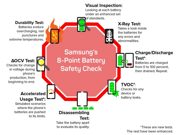 Samsung Battery Safety Check