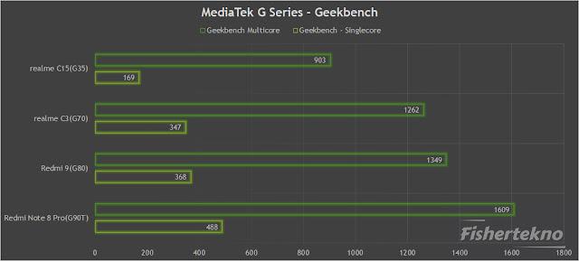 MediaTek G Series Benchmark Geekbench