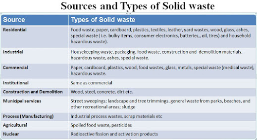Sources and types of solid waste
