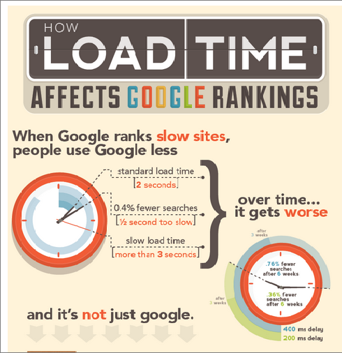 improve  load time to reduce bounce rate