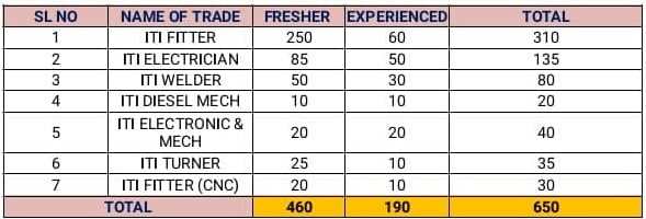 JSW Steel Limited Recruitment ITI Freshers and Experienced