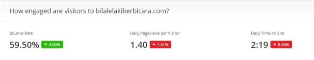 Blog's Visitor Engagement, Blog Bounce Rate