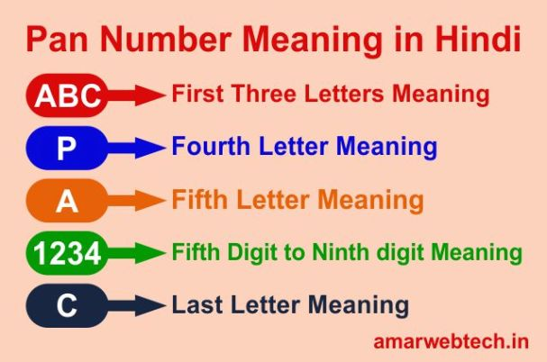 Pan Number Meaning In Hindi