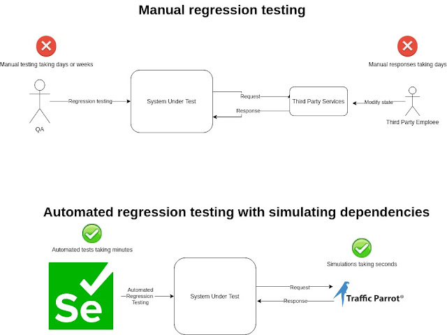 Traffic Parrot in regression testing with Selenium