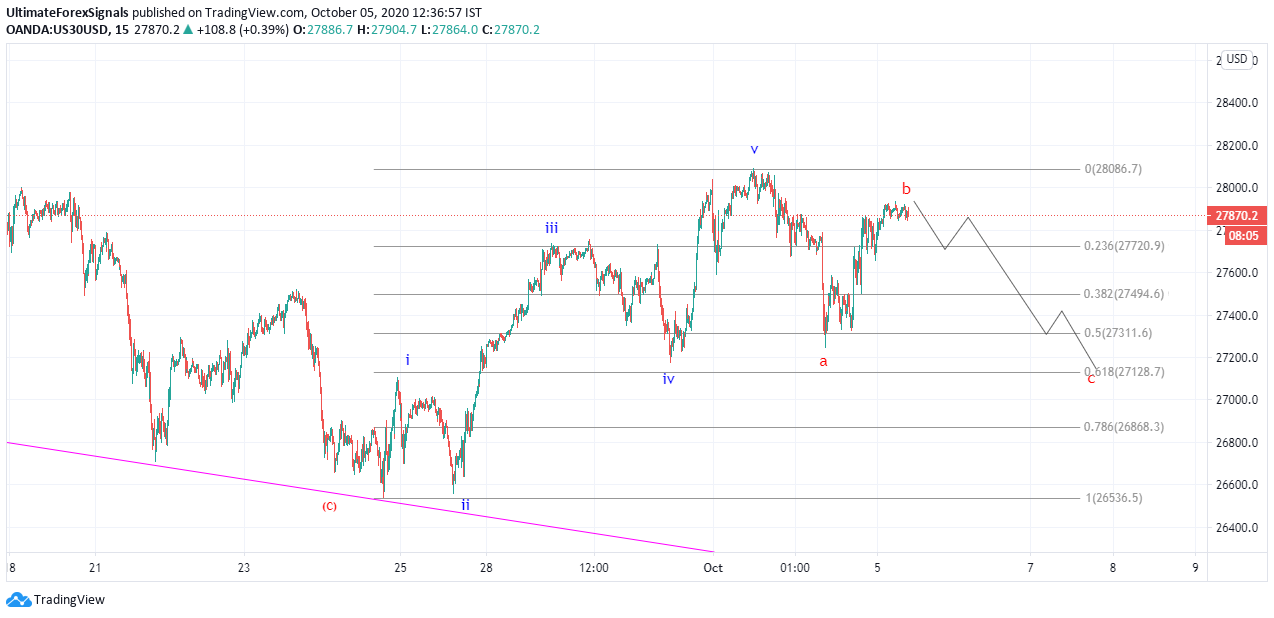 US30 elliottwave analysis