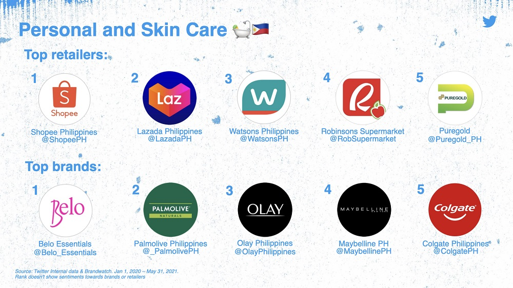 Personal and Skin Care