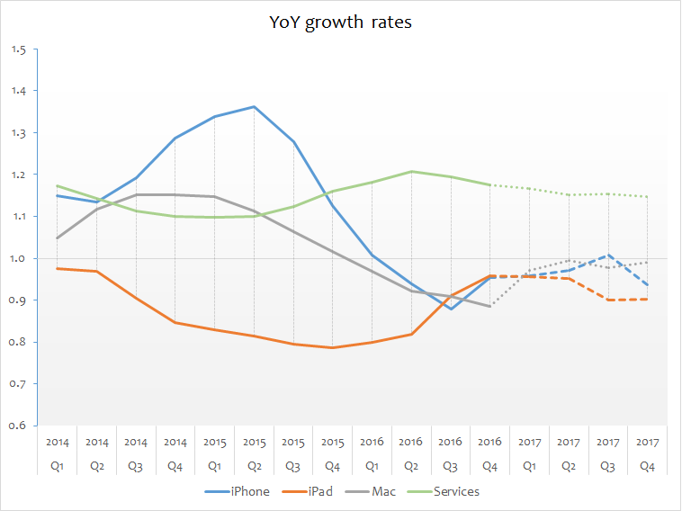 Apple sales forecast for FY 2017 YOY growth