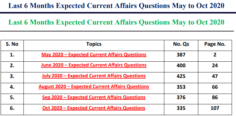 Last 6 Months Current Affairs 2020 PDF Free Download – GK Capsule 2020