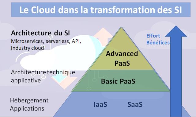 Cloud : et après ?