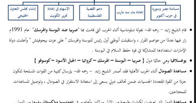 تلخيص درسي زايد والتاريخ و العلاقات الإماراتية الأوروبية دراسات اجتماعية