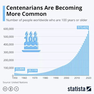 how many centenarians in the u.s. 2021