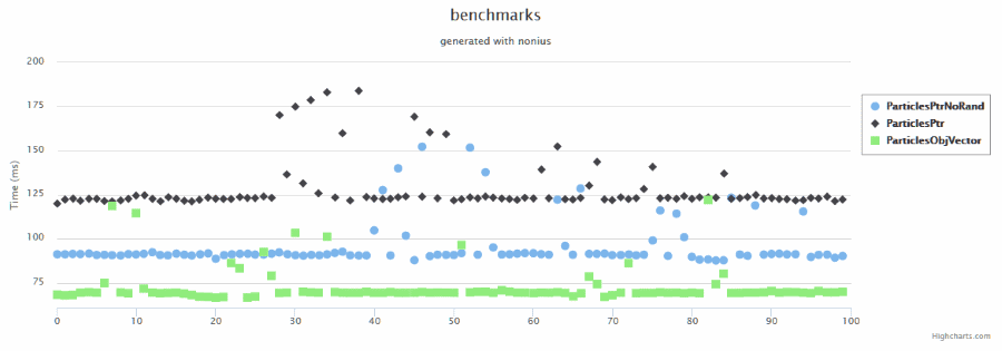chart of disturbed particle benchmark, Nonius library