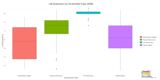 life expectancy by government type