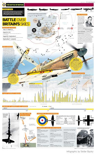 Battle over Britains skies