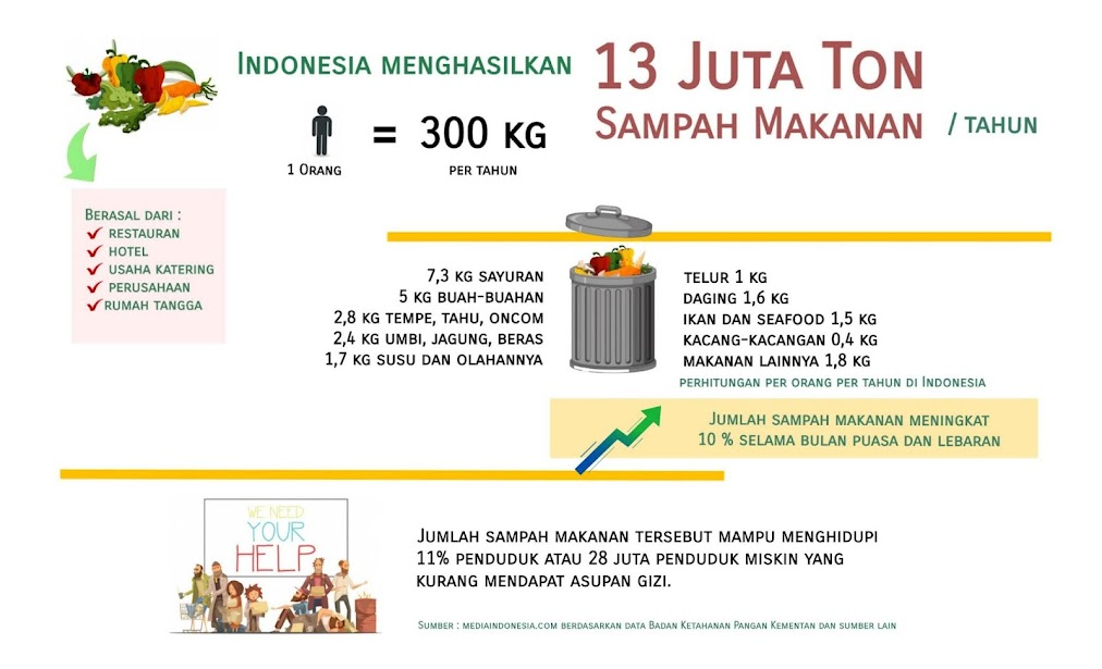 Bahaya sampah makanan