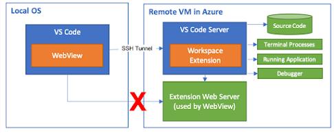 python visual code extension,visual code extension offline,visual code extension javascript,visual code extension offline install,visual code extension python,vs code remote development