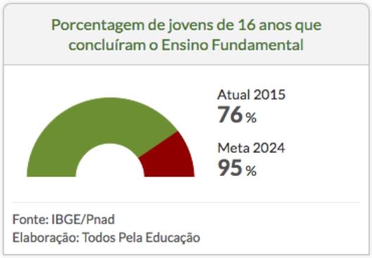 Porcentagem de jovens de 16 anos que concluíram o Ensino Fundamental