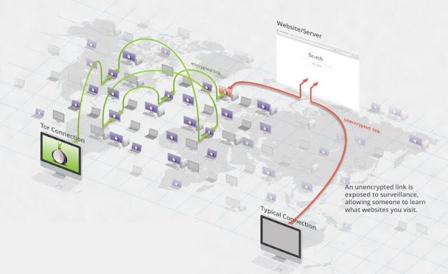 كيفية-عمل متصفح-تور-Tor