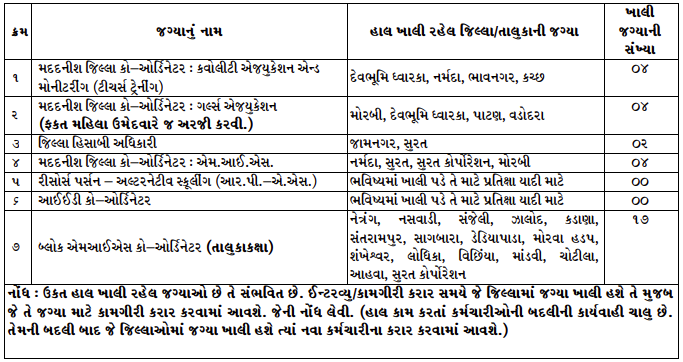 Samagra Shiksha (SSA) Gujarat Recruitment 2020