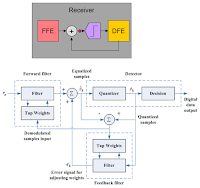 DFE filter output is based on a linear combination of previous bit decisions