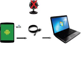 Cara Menggunakan Kamera Ponsel Android Sebagai Webcam