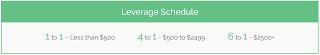 Leverage Schedule Tradezero