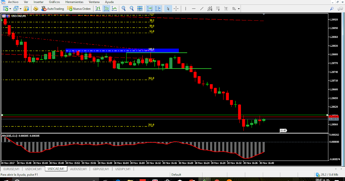 Markets opciones binarias: Forex trading signals daily