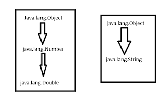 How to Convert String to Double or Double to String in java with example