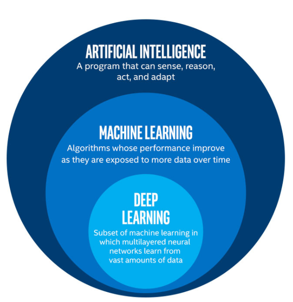 Machine Learning and Deep Learning: The Difference
