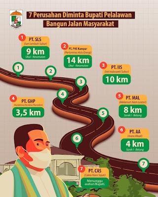 7 Perusahaan diminta Bupati Pelalawan Bangun Jalan Rakyat