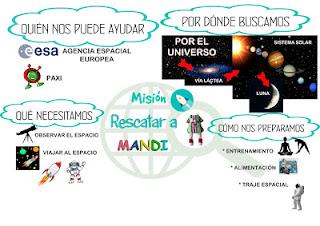 https://colezorrilla.blogspot.com/2019/02/mision-rescatar-mandi-mapa-conceptual.html