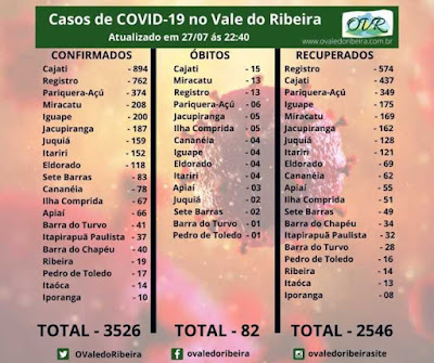 Vale do Ribeira soma 3526 casos positivos, 2546 recuperados e 82 mortes do Coronavírus - Covid-19