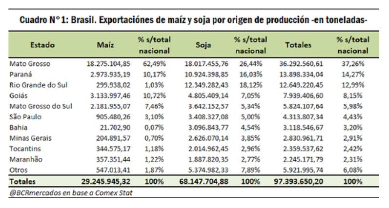 Exportacion Maiz y Soja Brasil