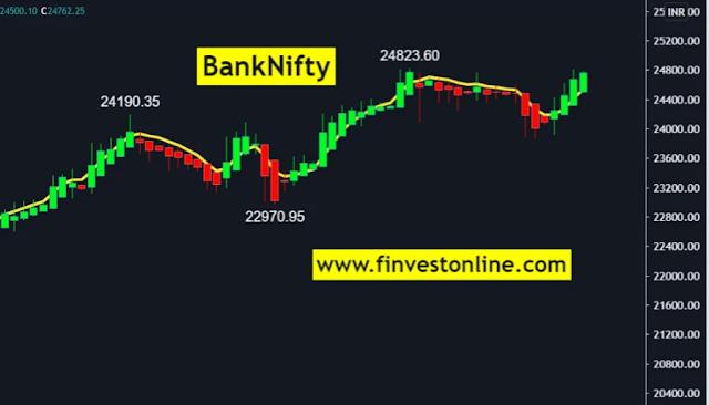 banknifty,finvestonline.com