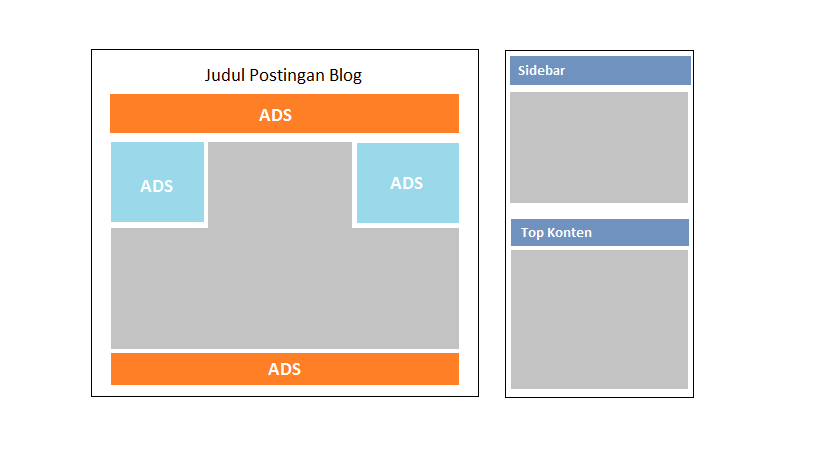 Cara memasang adsense di postingan blog
