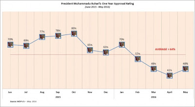 President Buhari's 1st Year in Office approval rating
