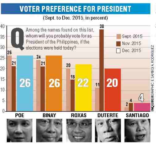 Davao City Mayor Rodrigo Duterte placed fourth in new SWS survey
