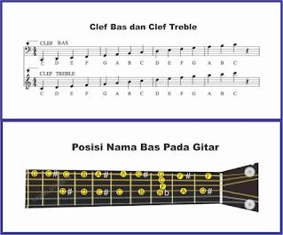 gambar clef bas dan posisi pada gitar