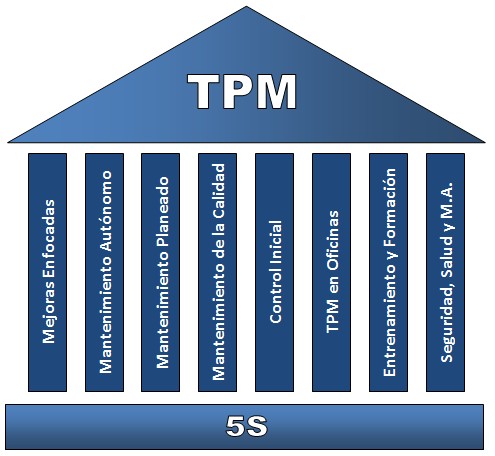 total productive miantenance pdf research papers Total productive maintenance interest in tpm following on from their total quality practice and research darden school working paper dswp.