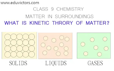 What is Kinetic Theory of Matter?  - CBSE Class 9 - Chemistry - Matter In Surroundings (#eduvictors) (#cbseClass9Science)