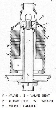 dead weight safety valve mechanical engineering Gate Valve Diagram dead weight safety valve