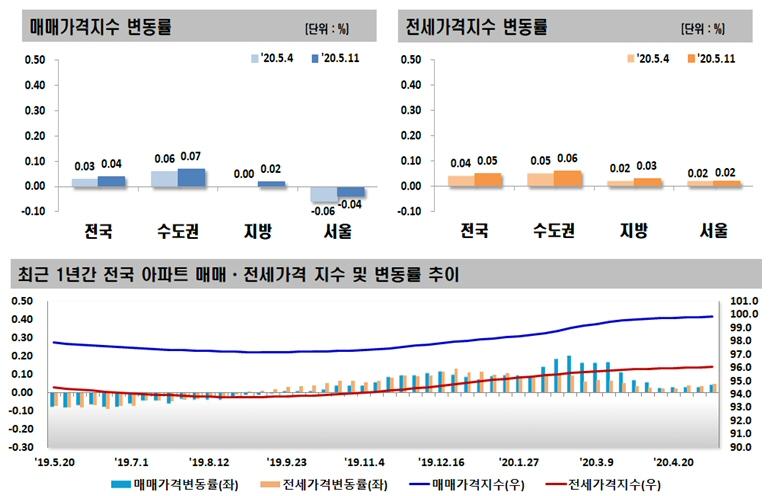 ▲ 매매,전세 가격지수 변동률