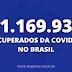 Brasil fecha o mês com 11.169.937 recuperados do covid-19
