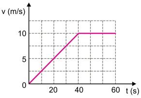FAMEMA 2021: Um motociclista, partindo do repouso, acelera uniformemente sua motocicleta até atingir uma velocidade desejada que, atingida, é mantida constante, de acordo com o gráfico.